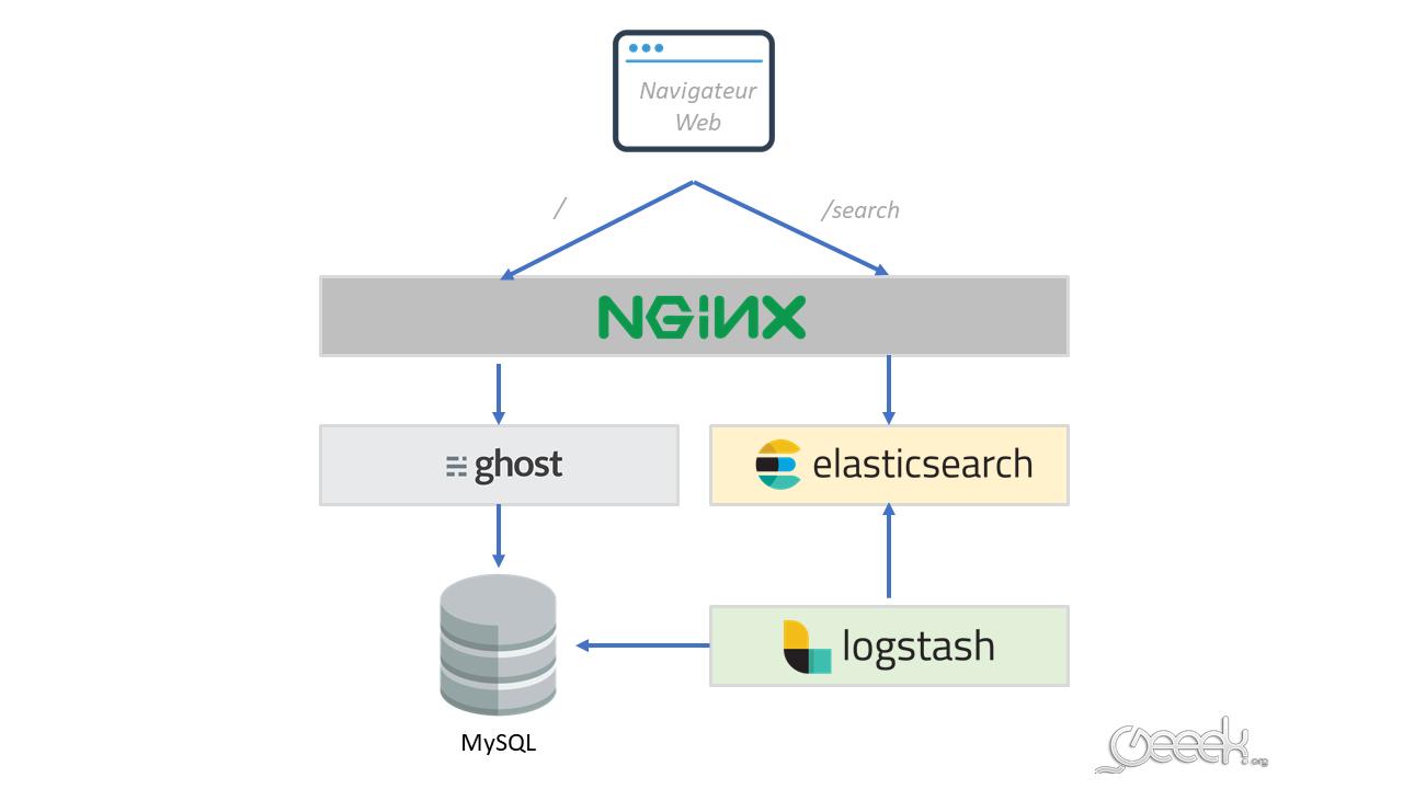 architecture-blog-elasticsearch-logstash