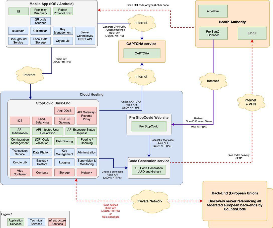 schema-architecture-stopcovid