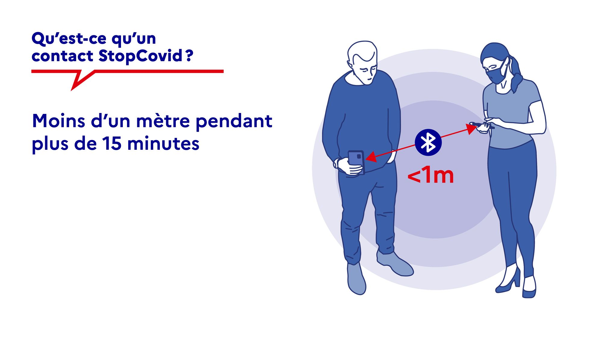 stopcovid-1metre-bluetooth