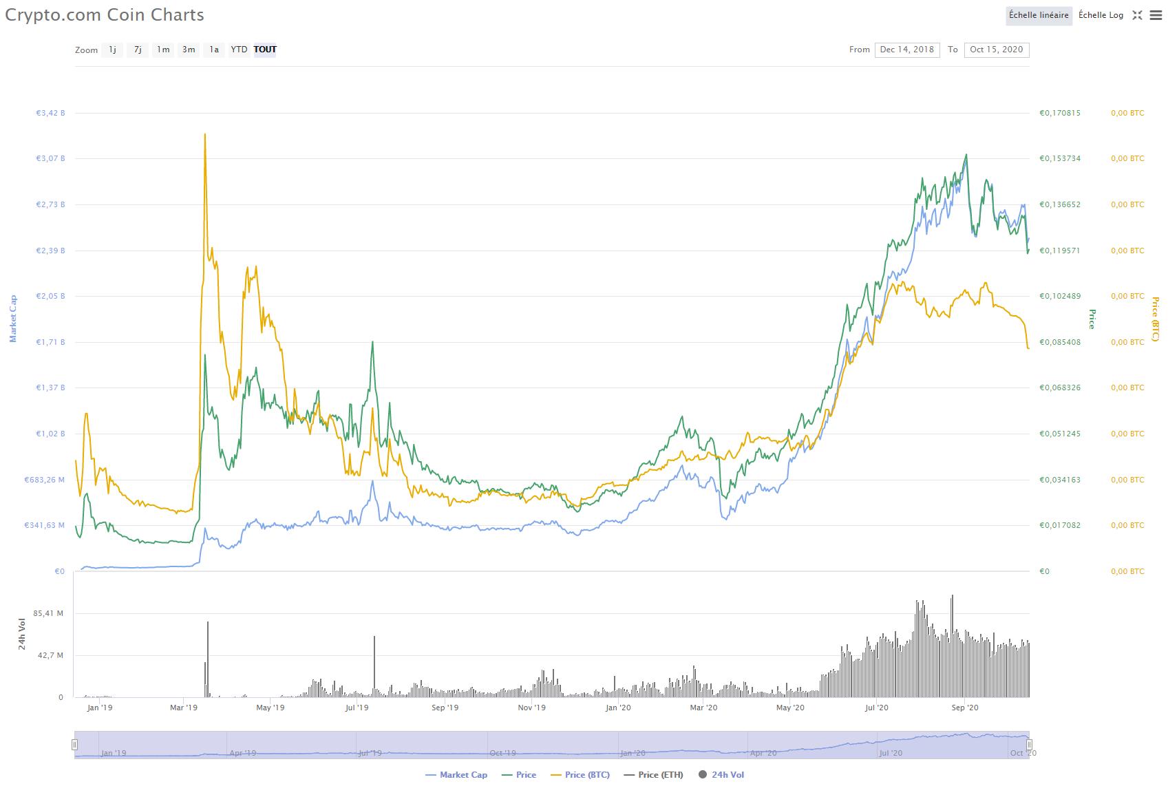 CRO-market-crypto