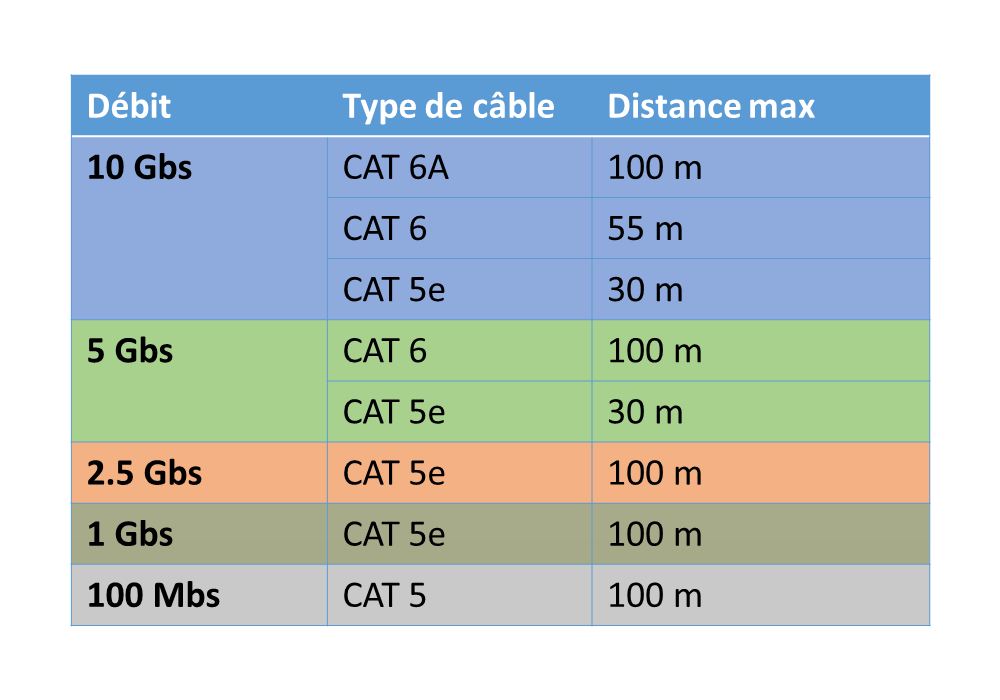 debits-reseau-cable
