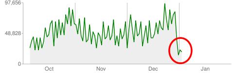 chart-webmaster-tools.png