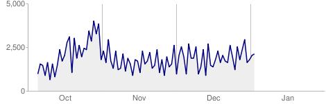 chart2-webmaster-tools.png
