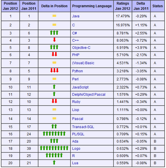 programming-language-trends2.jpg