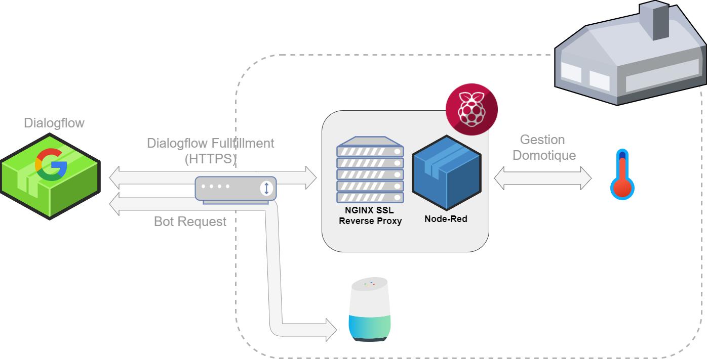 dialogflow-google-home-architecture.png
