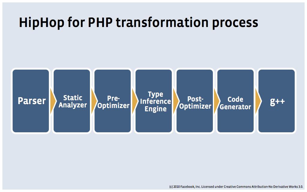 HipHop_transformation_process.png