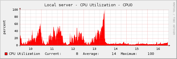 optimisation_cpu.png
