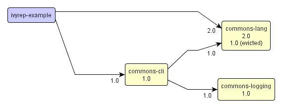 ivy,jayasoft,graph,yed,j2ee,java,jar
