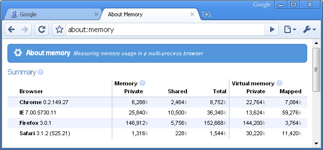 google chrome about:memory