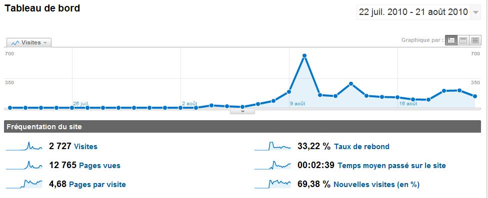flickrooster-stats.jpg