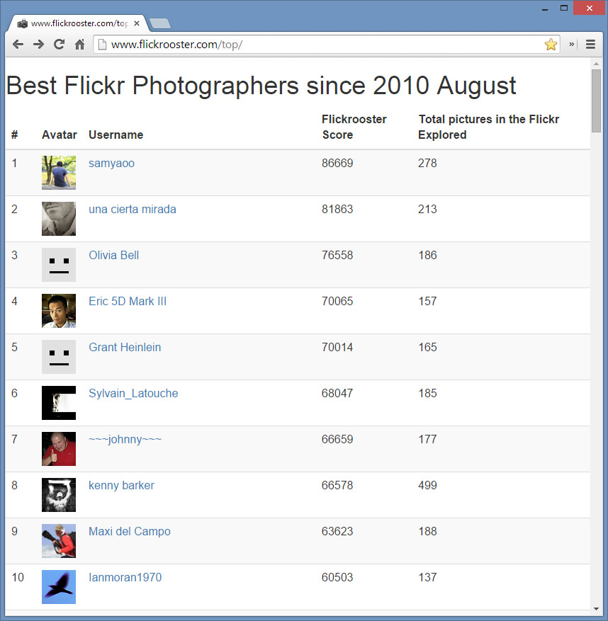 flickrooster-top-photographers-4years.jpg