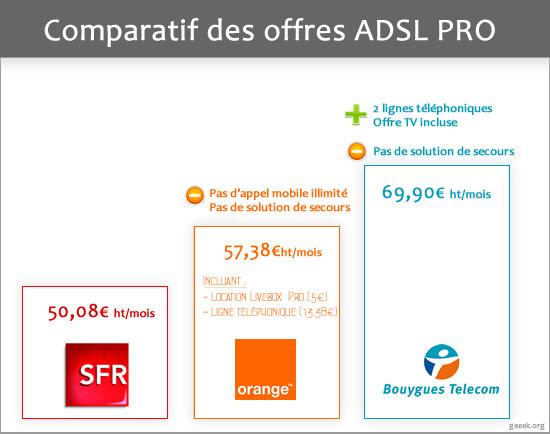 comparatif ADSL pro
